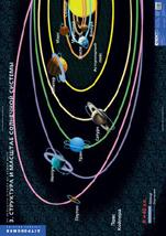 Формат 68х98 см. - Арт.  2-091-480. Структура и масштаб Солнечной системы.  Учебный альбом из 10 листов.